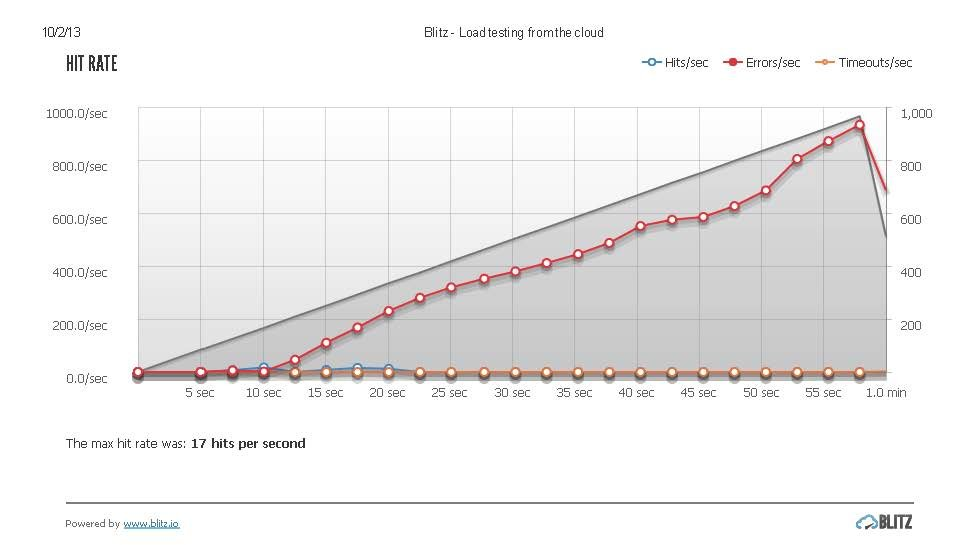 Blitz - Load testing from the cloud-new website_Page_2